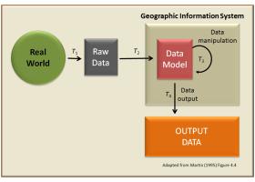 GIS - Geographic data study